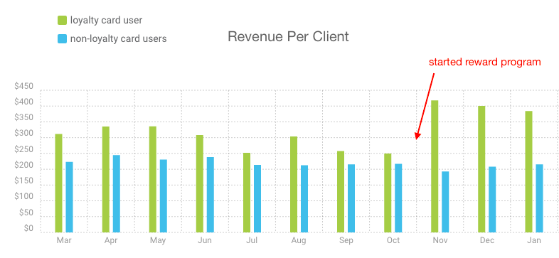 Revenue Per Client with Loyalty Program