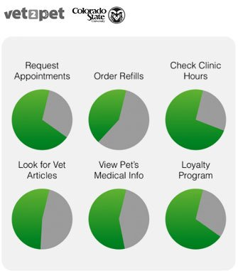 Vet2Pet and Colorado State University Release Pet Owner's Perceptions and Use of Veterinary Mobile Applications Study.