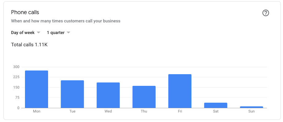 app for vets phone call chart